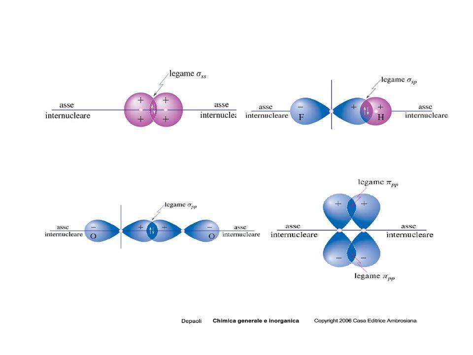 LEGAME DATIVO Si forma tra due atomi che possiedono nello stato fondamentale o in uno stato eccitato: a) una coppia elettonica (datore) b) un orbitale vuoto (accettore) LEGAME CON ELETTRONI DELOCALIZZATI Si forma in presenza di orbitali di uguale simmetria che contengono elettroni spaiati, questi vengono delocalizzati su tutta la molecola.