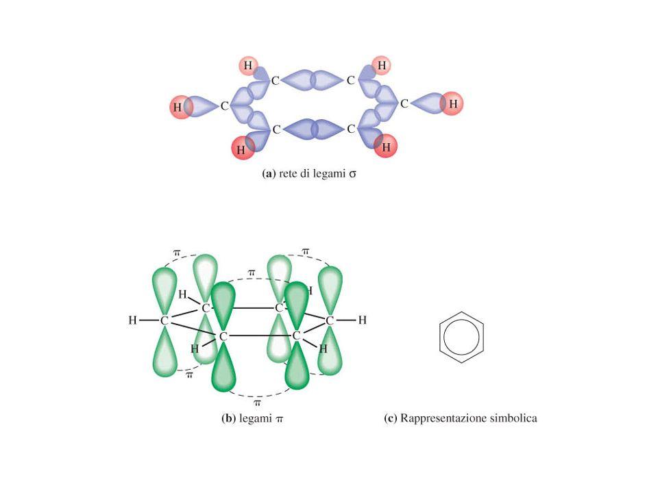 LEGAMI ELETTROSTATICI Legame ionico Per valori molto diversi di elettronegatività si formano ioni (+) e ioni( ).