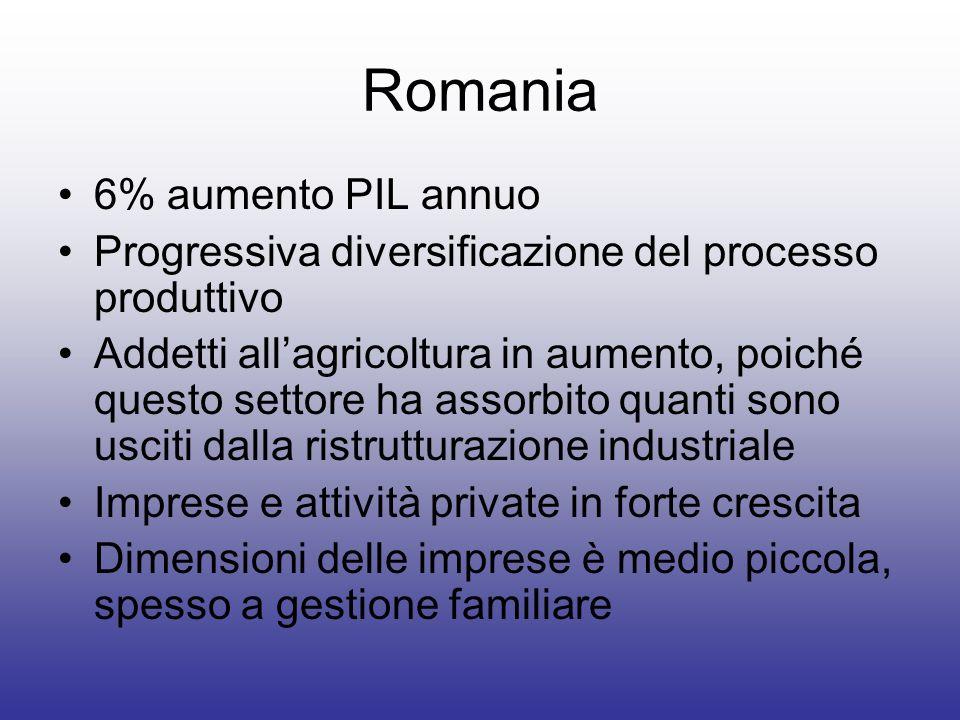 Romania 6% aumento PIL annuo Progressiva diversificazione del processo produttivo Addetti allagricoltura in aumento, poiché questo settore ha assorbit