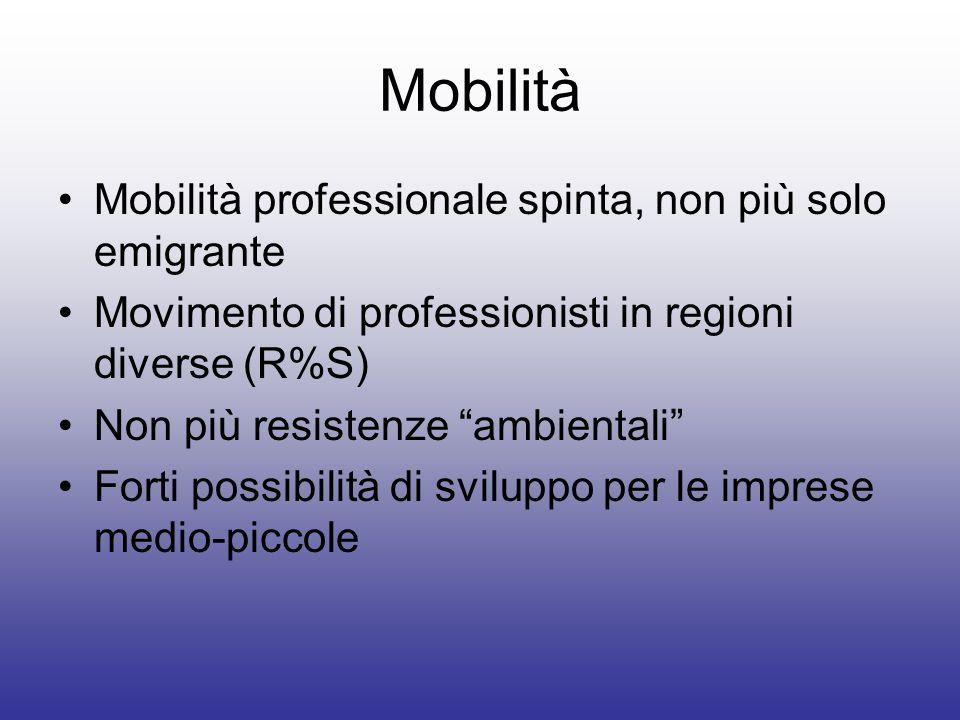 Mobilità Mobilità professionale spinta, non più solo emigrante Movimento di professionisti in regioni diverse (R%S) Non più resistenze ambientali Fort