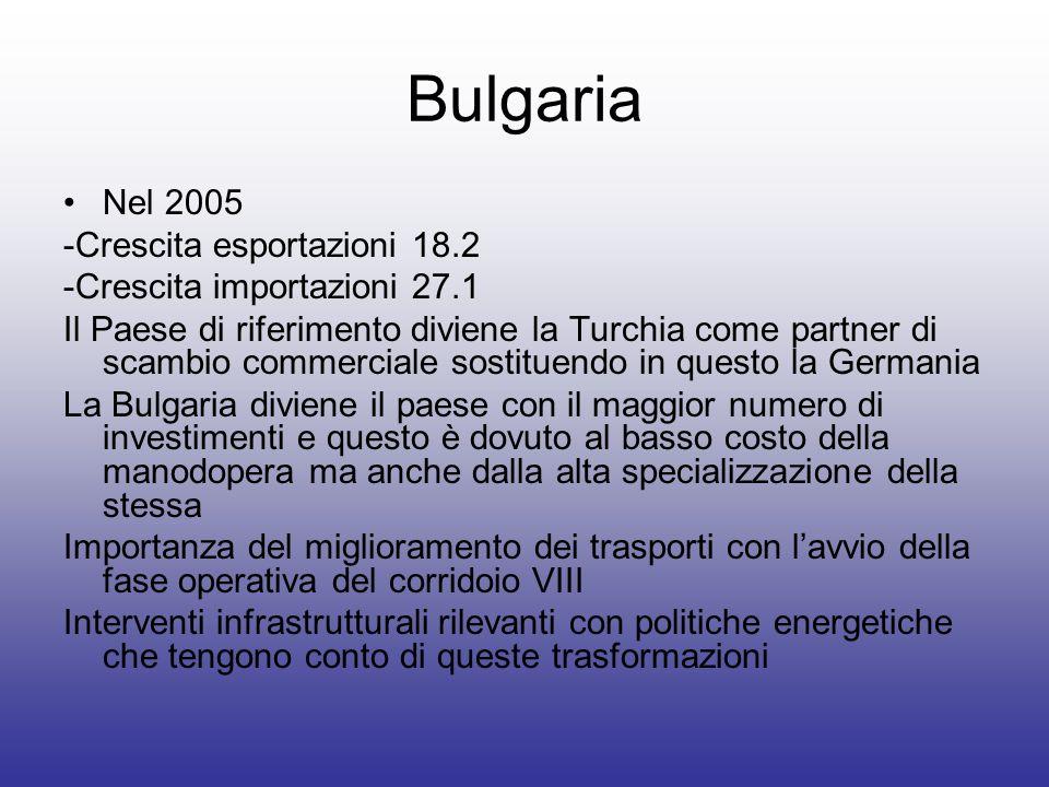 Bulgaria Nel 2005 -Crescita esportazioni 18.2 -Crescita importazioni 27.1 Il Paese di riferimento diviene la Turchia come partner di scambio commercia