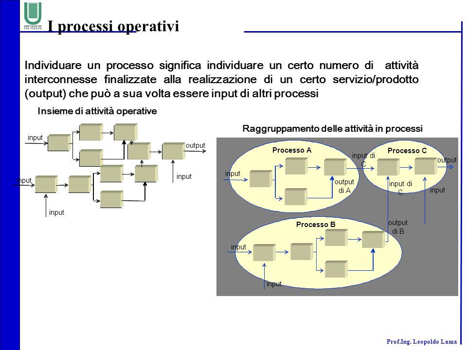 Prof.Ing. Leopoldo Lama Individuare un processo significa individuare un certo numero di attività interconnesse finalizzate alla realizzazione di un c