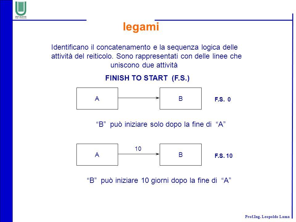 Prof.Ing. Leopoldo Lama legami Identificano il concatenamento e la sequenza logica delle attività del reiticolo. Sono rappresentati con delle linee ch