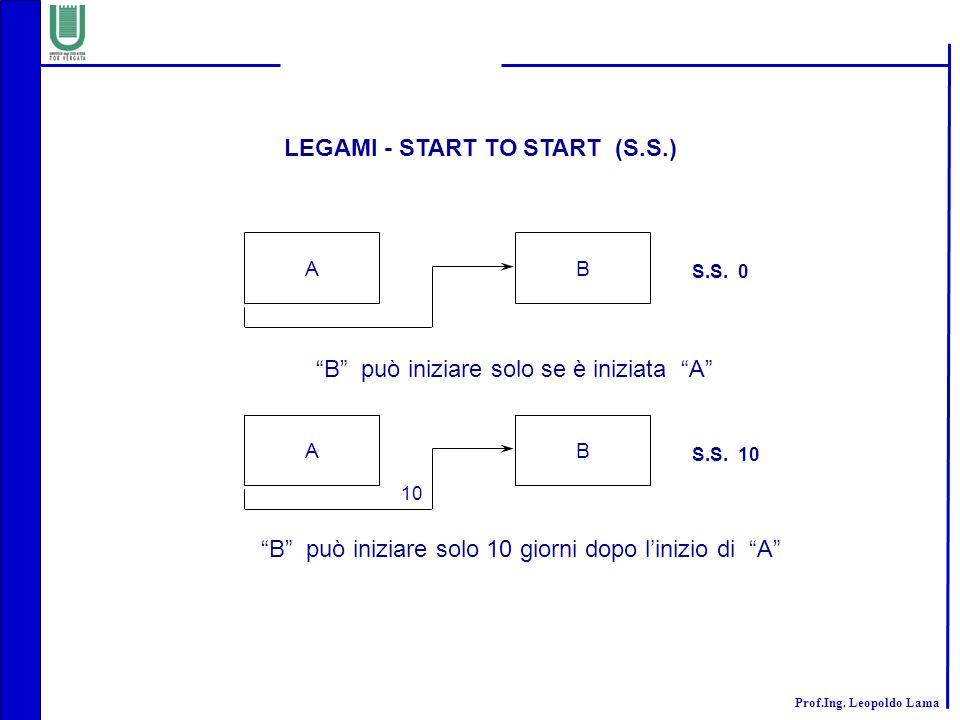 Prof.Ing. Leopoldo Lama AB S.S. 0 B può iniziare solo se è iniziata A AB S.S. 10 B può iniziare solo 10 giorni dopo linizio di A 10 LEGAMI - START TO
