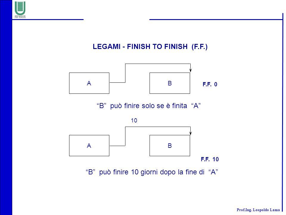 Prof.Ing. Leopoldo Lama AB F.F. 0 B può finire solo se è finita A AB F.F. 10 B può finire 10 giorni dopo la fine di A 10 LEGAMI - FINISH TO FINISH (F.