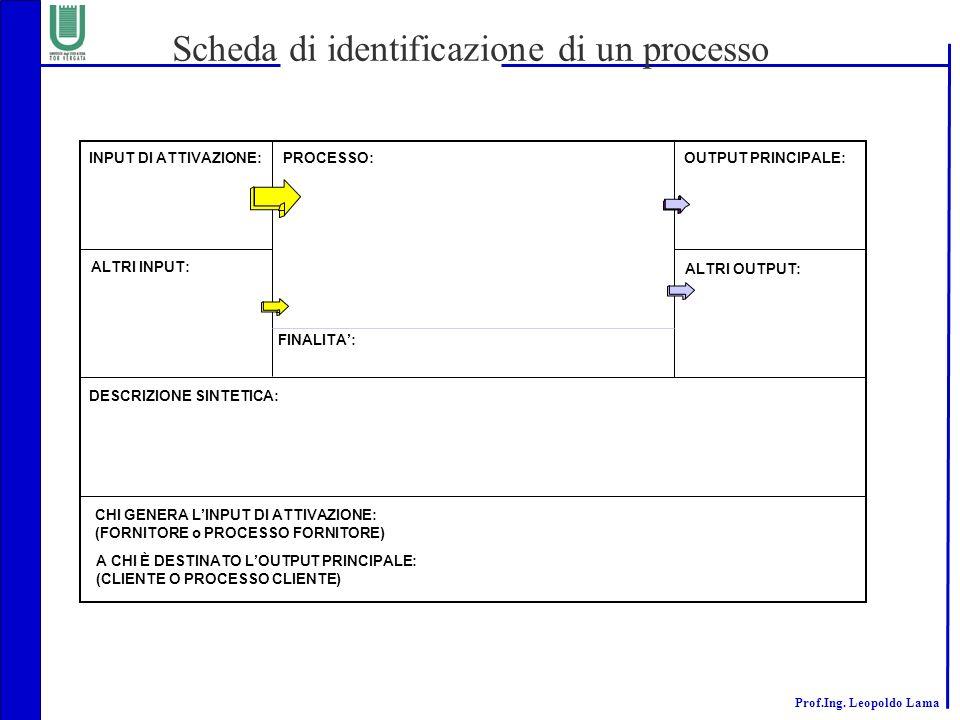 Prof.Ing. Leopoldo Lama Scheda di identificazione di un processo PROCESSO: ALTRI INPUT: INPUT DI ATTIVAZIONE: DESCRIZIONE SINTETICA: OUTPUT PRINCIPALE