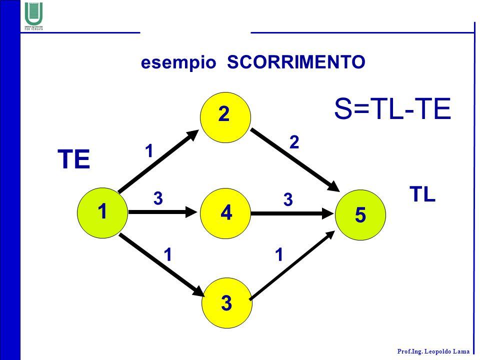 Prof.Ing. Leopoldo Lama esempio SCORRIMENTO 5 3 1 2 4 1 2 3 3 11 TE TL S=TL-TE