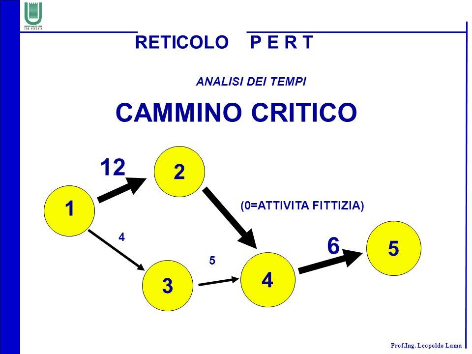 Prof.Ing. Leopoldo Lama RETICOLO P E R T ANALISI DEI TEMPI 2 3 4 5 1 12 (0=ATTIVITA FITTIZIA) 4 5 6 CAMMINO CRITICO