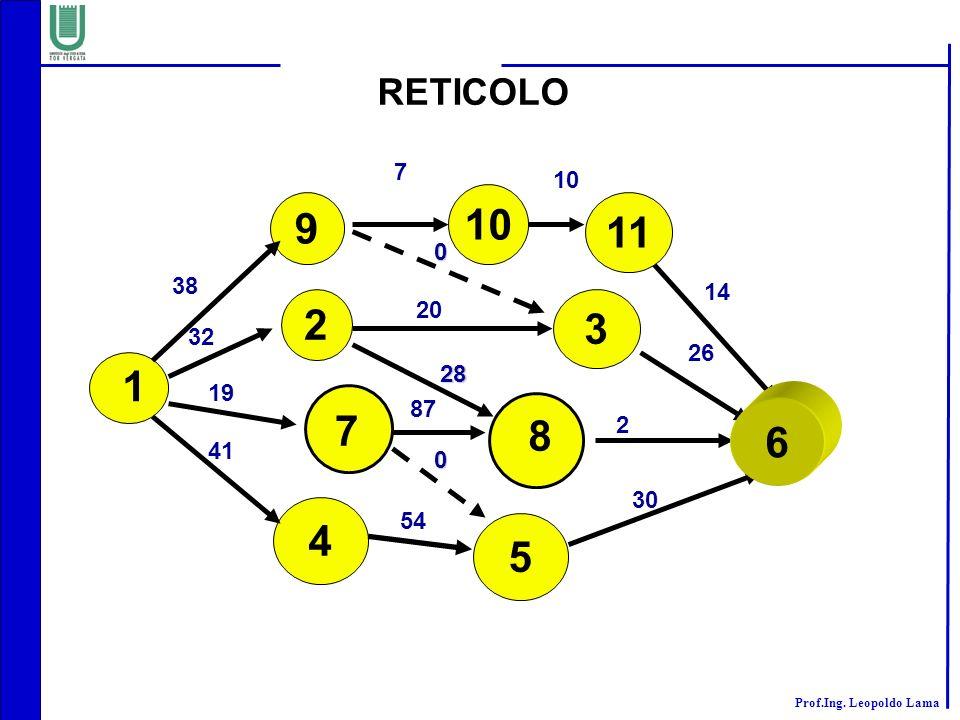Prof.Ing. Leopoldo Lama RETICOLO 2 4 5 3 1 7 8 32 20 26 19 41 87 2 54 30 28 0 9 10 38 7 14 11 10 0 6
