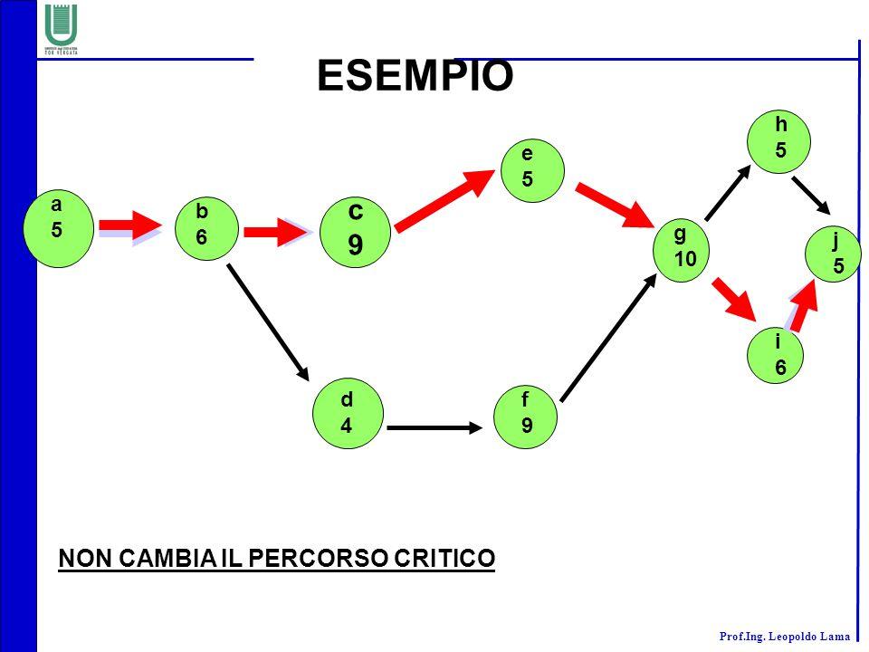 Prof.Ing. Leopoldo Lama ESEMPIO a5a5 b6b6 c9c9 d4d4 e5e5 f9f9 g 10 h5h5 i6i6 j5j5 NON CAMBIA IL PERCORSO CRITICO