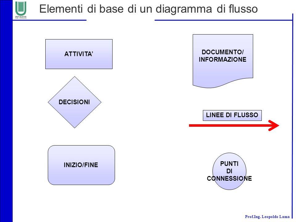 Prof.Ing. Leopoldo Lama Elementi di base di un diagramma di flusso ATTIVITA INIZIO/FINE PUNTI DI CONNESSIONE DECISIONI DOCUMENTO/ INFORMAZIONE LINEE D