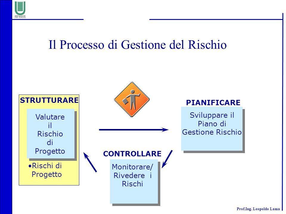 Prof.Ing. Leopoldo Lama Il Processo di Gestione del Rischio Rischi di Progetto Sviluppare il Piano di Gestione Rischio Monitorare/ Rivedere i Rischi V