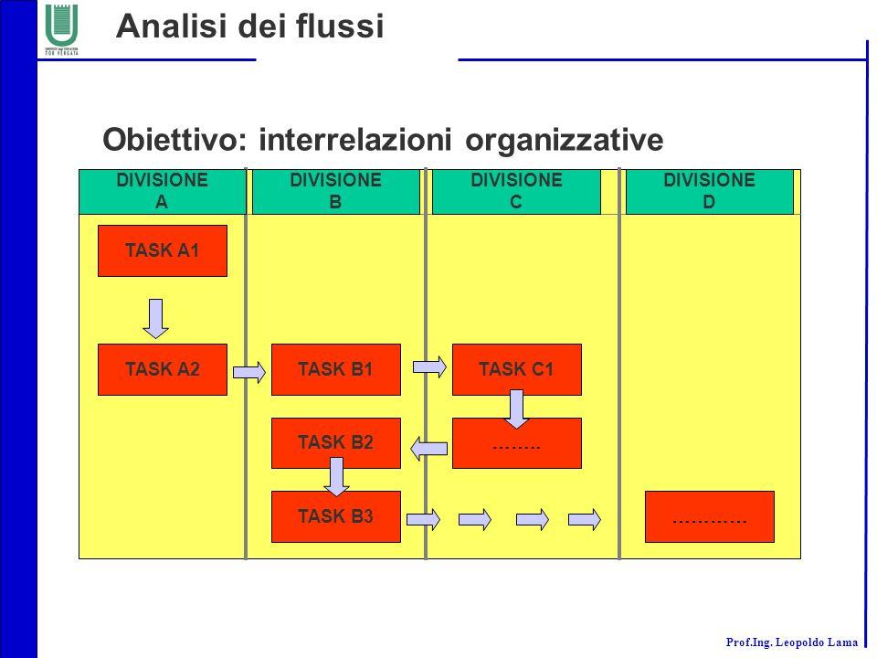 Prof.Ing. Leopoldo Lama Analisi dei flussi Obiettivo: interrelazioni organizzative TASK A1 TASK A2TASK B1 TASK B2 TASK B3 TASK C1 …….. ………… DIVISIONE