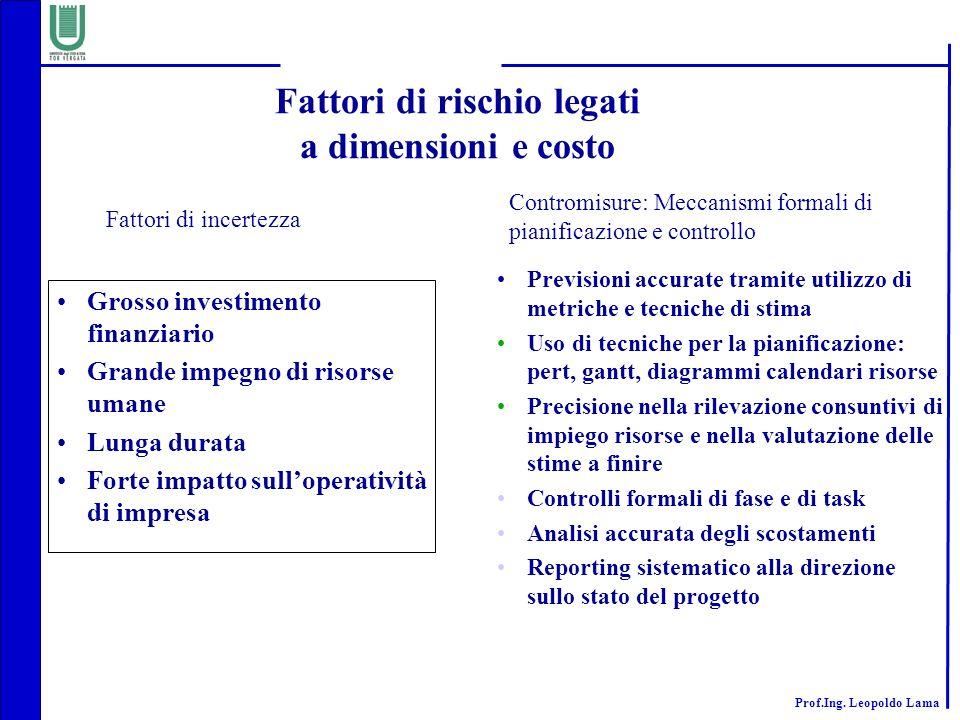 Prof.Ing. Leopoldo Lama Fattori di rischio legati a dimensioni e costo Grosso investimento finanziario Grande impegno di risorse umane Lunga durata Fo