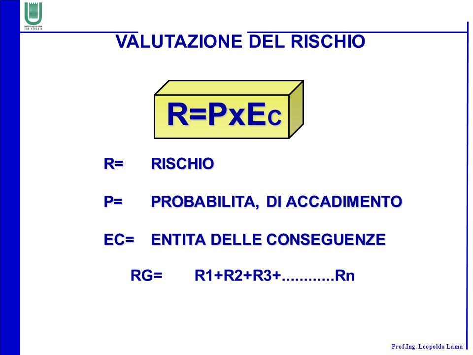 Prof.Ing. Leopoldo Lama VALUTAZIONE DEL RISCHIO R=PxE C R=PxE C R=RISCHIO P=PROBABILITA, DI ACCADIMENTO EC=ENTITA DELLE CONSEGUENZE RG=R1+R2+R3+......