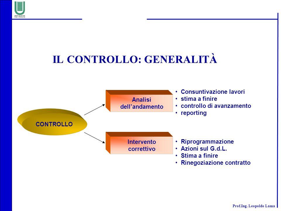Prof.Ing. Leopoldo Lama IL CONTROLLO: GENERALITÀ Riprogrammazione Azioni sul G.d.L. Stima a finire Rinegoziazione contratto CONTROLLO Consuntivazione