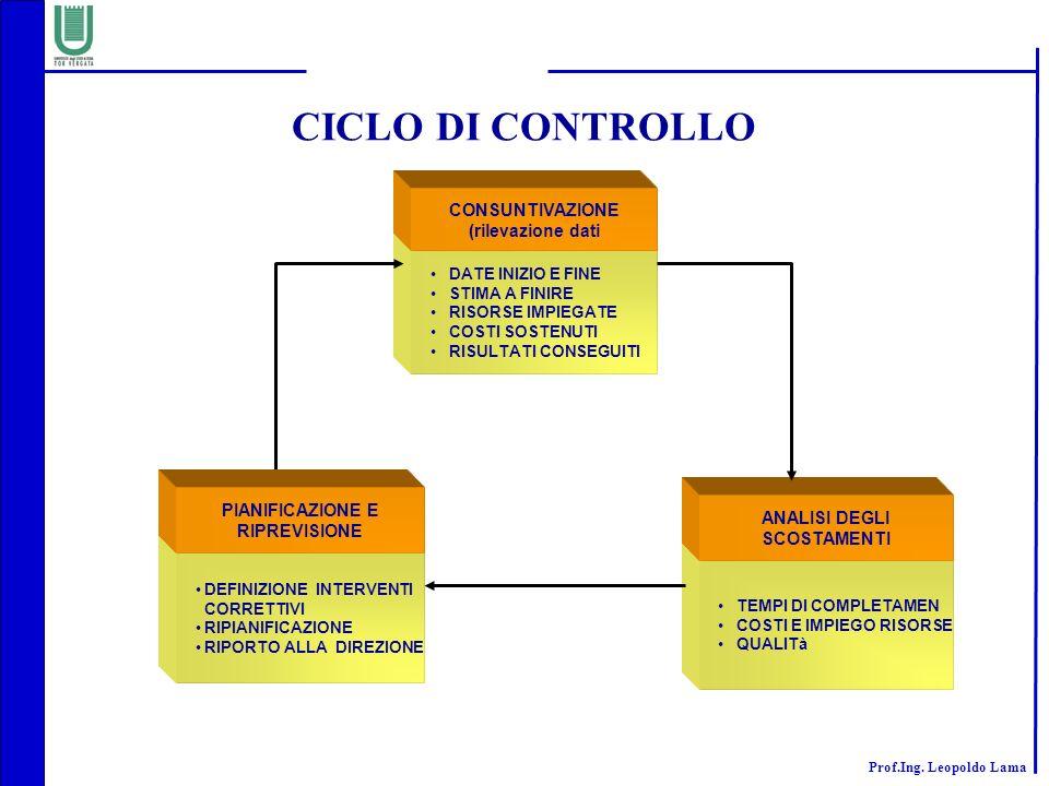 Prof.Ing. Leopoldo Lama CICLO DI CONTROLLO DATE INIZIO E FINE STIMA A FINIRE RISORSE IMPIEGATE COSTI SOSTENUTI RISULTATI CONSEGUITI CONSUNTIVAZIONE (r