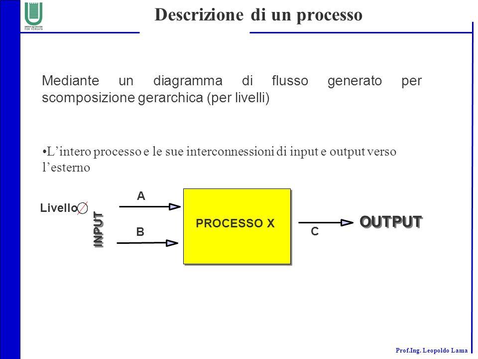 Prof.Ing. Leopoldo Lama Descrizione di un processo Lintero processo e le sue interconnessioni di input e output verso lesterno Livello PROCESSO X A B