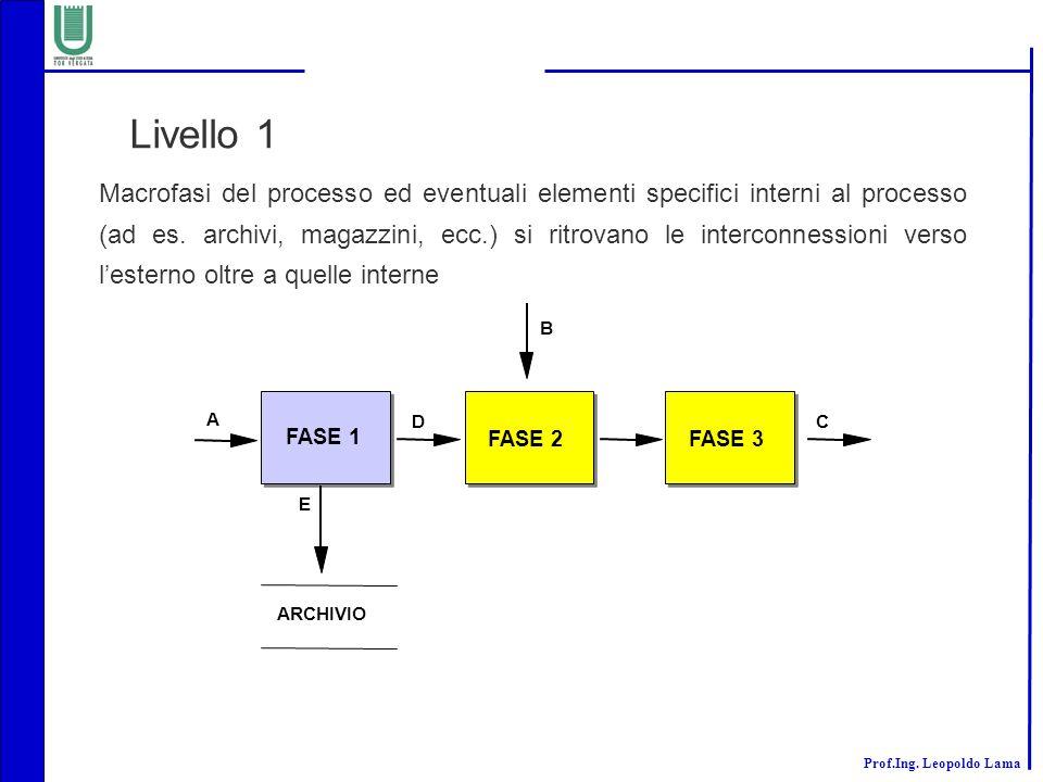 Prof.Ing. Leopoldo Lama Livello 1 Macrofasi del processo ed eventuali elementi specifici interni al processo (ad es. archivi, magazzini, ecc.) si ritr