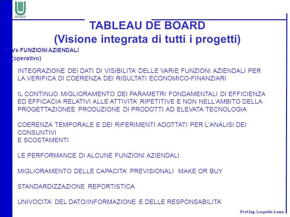 Prof.Ing. Leopoldo Lama TABLEAU DE BOARD (Visione integrata di tutti i progetti) INTEGRAZIONE DEI DATI DI VISIBILITA DELLE VARIE FUNZIONI AZIENDALI PE