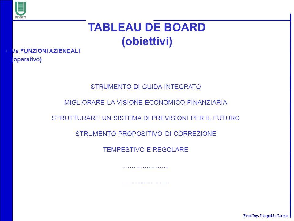Prof.Ing. Leopoldo Lama TABLEAU DE BOARD (obiettivi) STRUMENTO DI GUIDA INTEGRATO MIGLIORARE LA VISIONE ECONOMICO-FINANZIARIA STRUTTURARE UN SISTEMA D