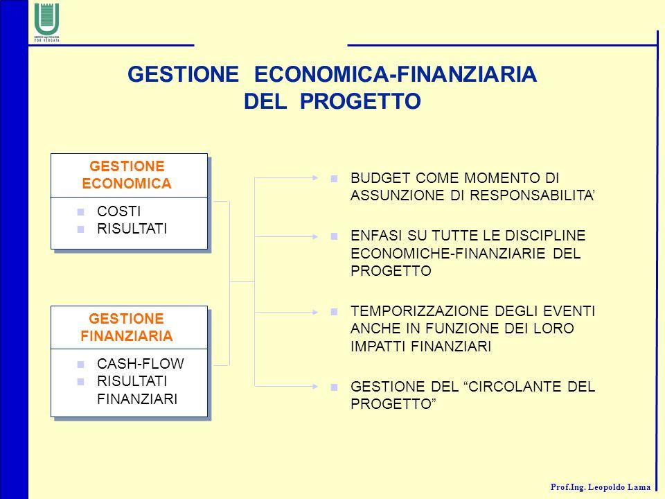 Prof.Ing. Leopoldo Lama GESTIONE ECONOMICA-FINANZIARIA DEL PROGETTO GESTIONE ECONOMICA COSTI RISULTATI GESTIONE FINANZIARIA CASH-FLOW RISULTATI FINANZ