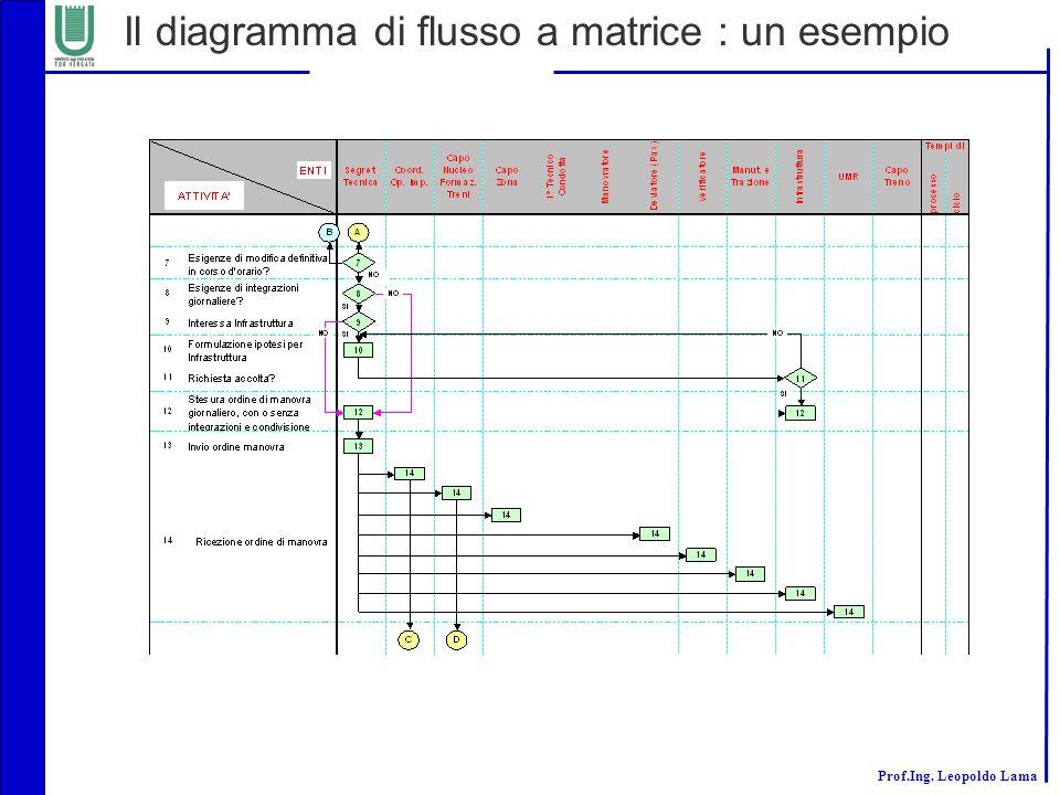Prof.Ing. Leopoldo Lama Il diagramma di flusso a matrice : un esempio