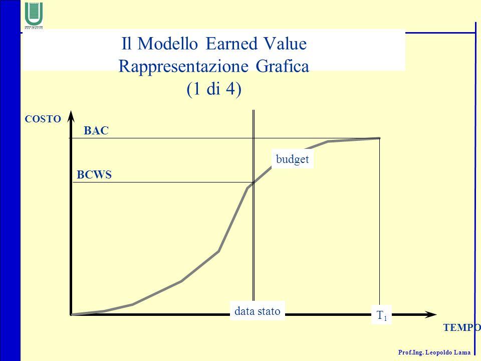 Prof.Ing. Leopoldo Lama TEMPO data stato T1T1 BCWS BAC COSTO budget Il Modello Earned Value Rappresentazione Grafica (1 di 4)