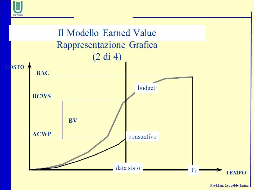 Prof.Ing. Leopoldo Lama data stato T1T1 BCWS BAC COSTO TEMPO budget consuntivo ACWP Il Modello Earned Value Rappresentazione Grafica (2 di 4) BV
