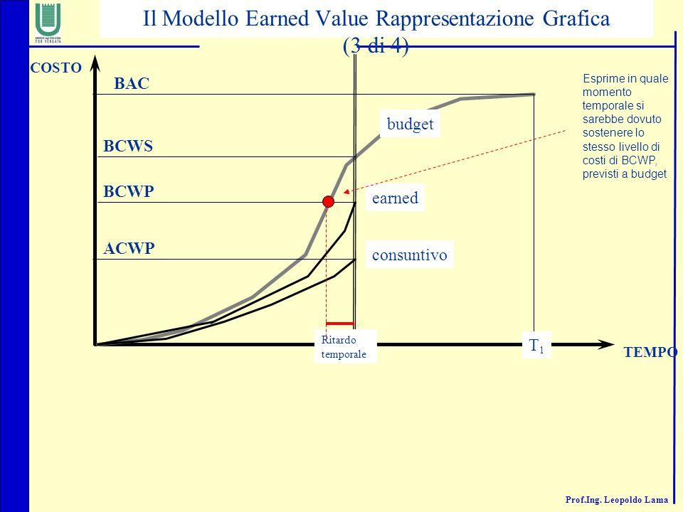 Prof.Ing. Leopoldo Lama Ritardo temporale T1T1 BCWS BAC COSTO TEMPO budget consuntivo ACWP earned BCWP Il Modello Earned Value Rappresentazione Grafic