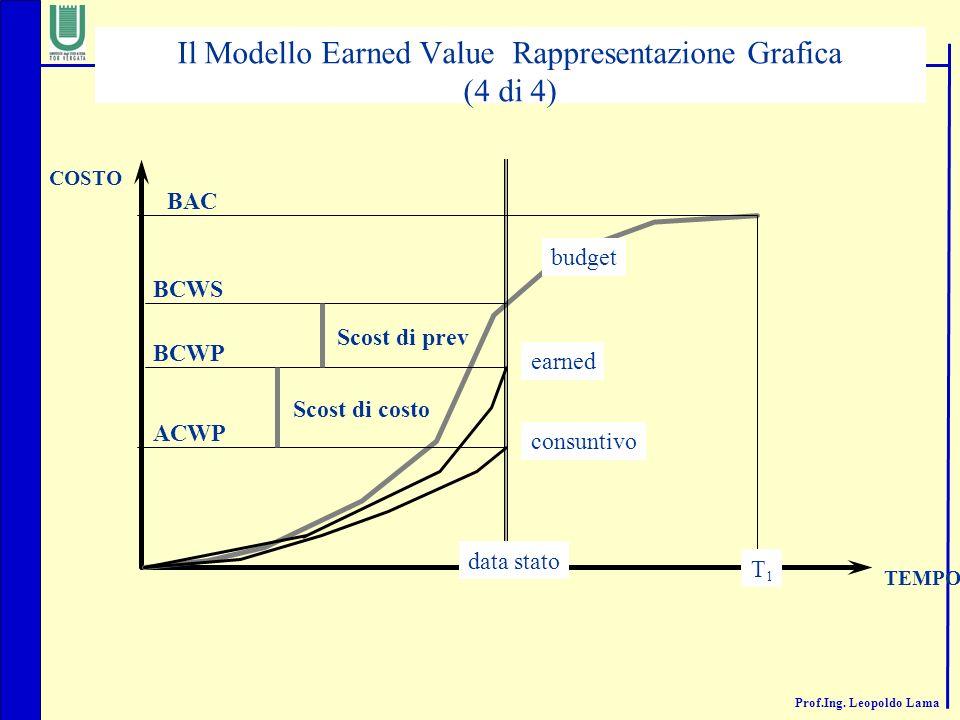 Prof.Ing. Leopoldo Lama data stato T1T1 BCWS BAC COSTO TEMPO budget consuntivo ACWP earned BCWP Scost di costo Scost di prev Il Modello Earned Value R