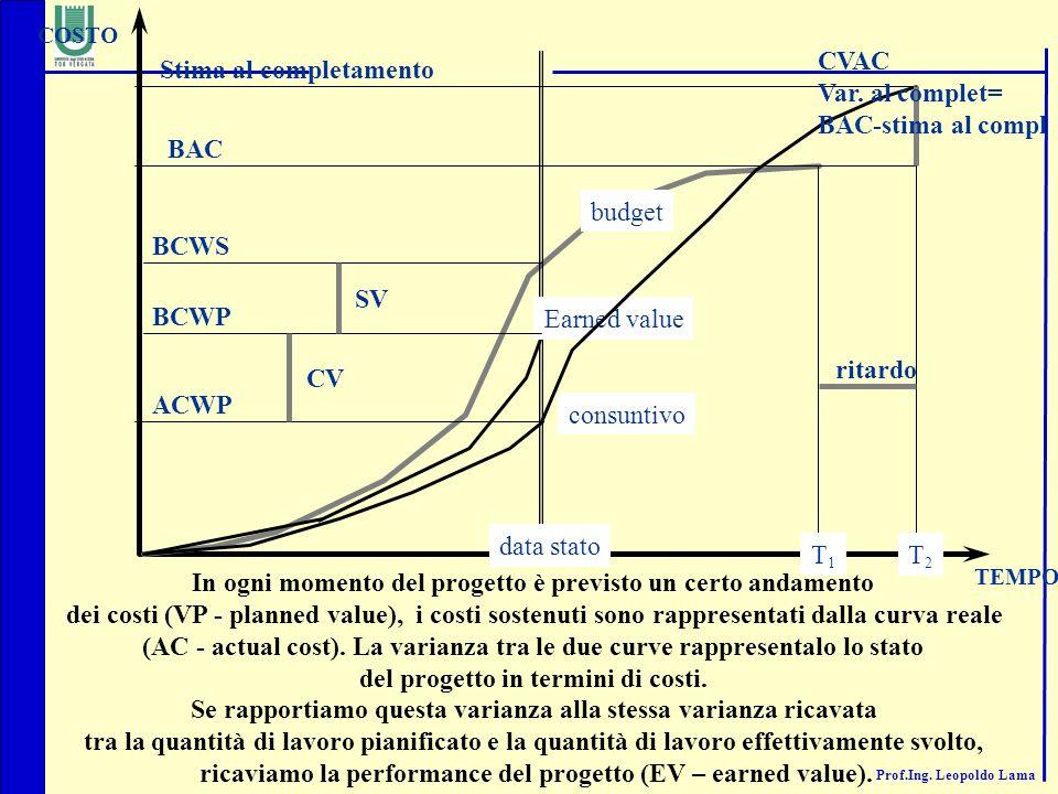 Prof.Ing. Leopoldo Lama TEMPO data stato T1T1 BCWS BAC COSTO budget consuntivo ACWP Earned value BCWP CV SV Stima al completamento CVAC Var. al comple