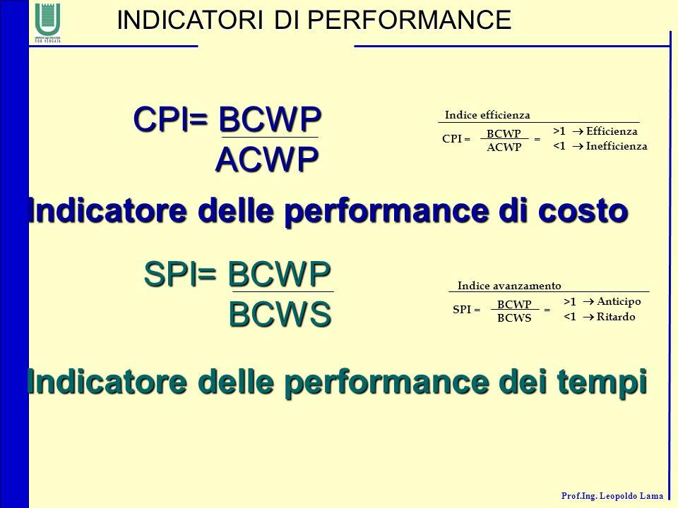Prof.Ing. Leopoldo Lama CPI= BCWP ACWP ACWP SPI= BCWP BCWS BCWS INDICATORI DI PERFORMANCE Indicatore delle performance di costo Indicatore delle perfo