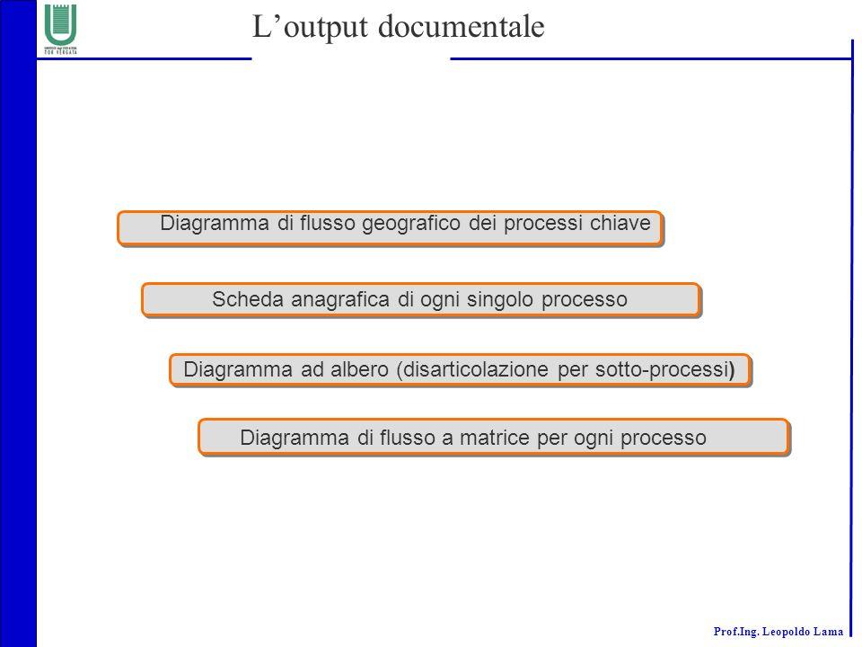 Prof.Ing. Leopoldo Lama Diagramma ad albero (disarticolazione per sotto-processi) Scheda anagrafica di ogni singolo processo Loutput documentale Diagr