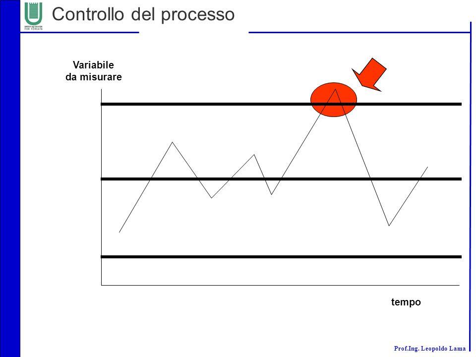 Prof.Ing. Leopoldo Lama Controllo del processo Variabile da misurare tempo