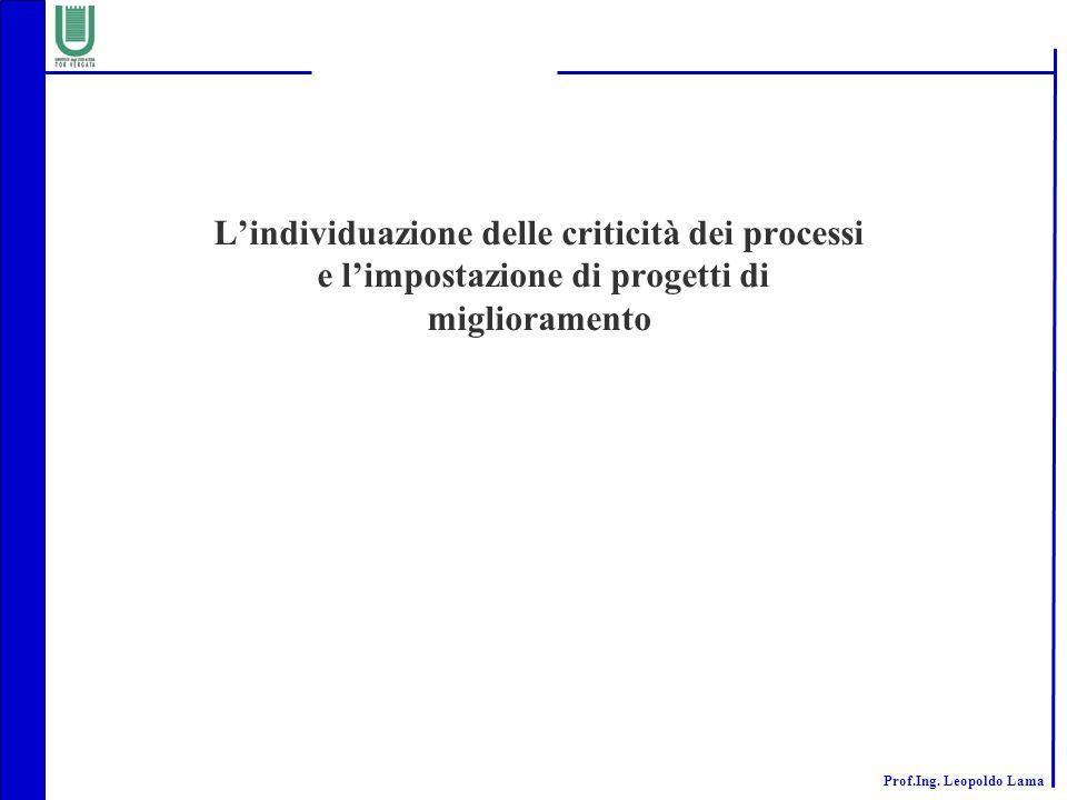 Prof.Ing. Leopoldo Lama Lindividuazione delle criticità dei processi e limpostazione di progetti di miglioramento