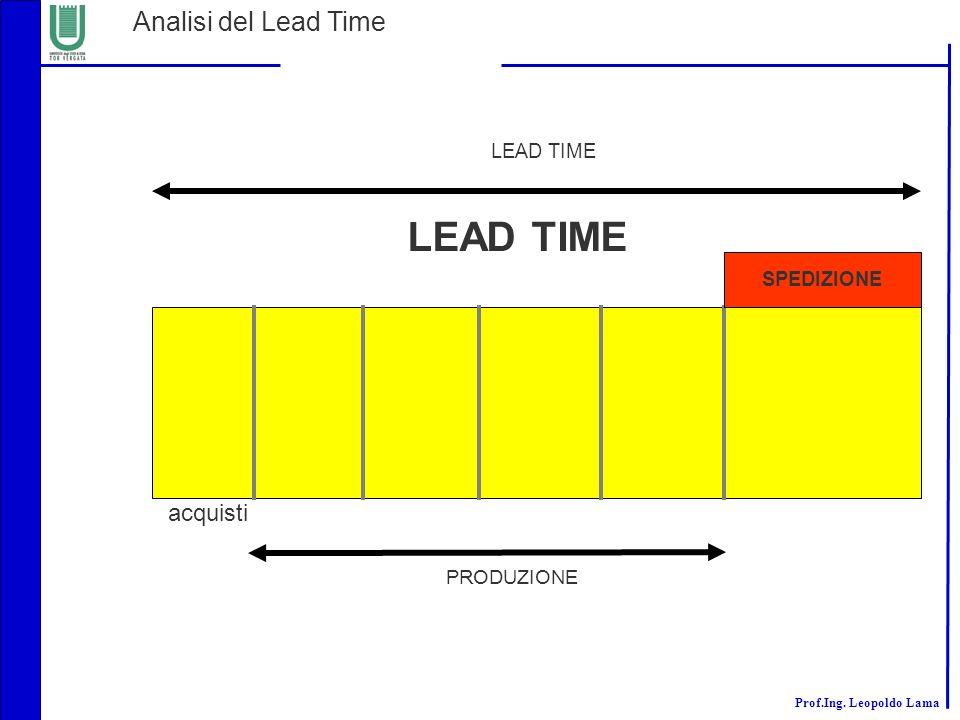 Prof.Ing. Leopoldo Lama LEAD TIME SPEDIZIONE PRODUZIONE LEAD TIME Analisi del Lead Time acquisti