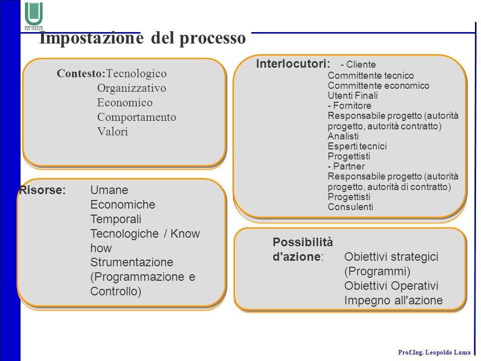 Prof.Ing. Leopoldo Lama Impostazione del processo Risorse:Umane Economiche Temporali Tecnologiche / Know how Strumentazione (Programmazione e Controll