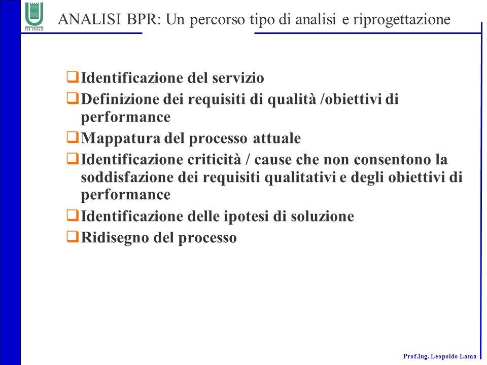 Prof.Ing. Leopoldo Lama ANALISI BPR: Un percorso tipo di analisi e riprogettazione Identificazione del servizio Definizione dei requisiti di qualità /