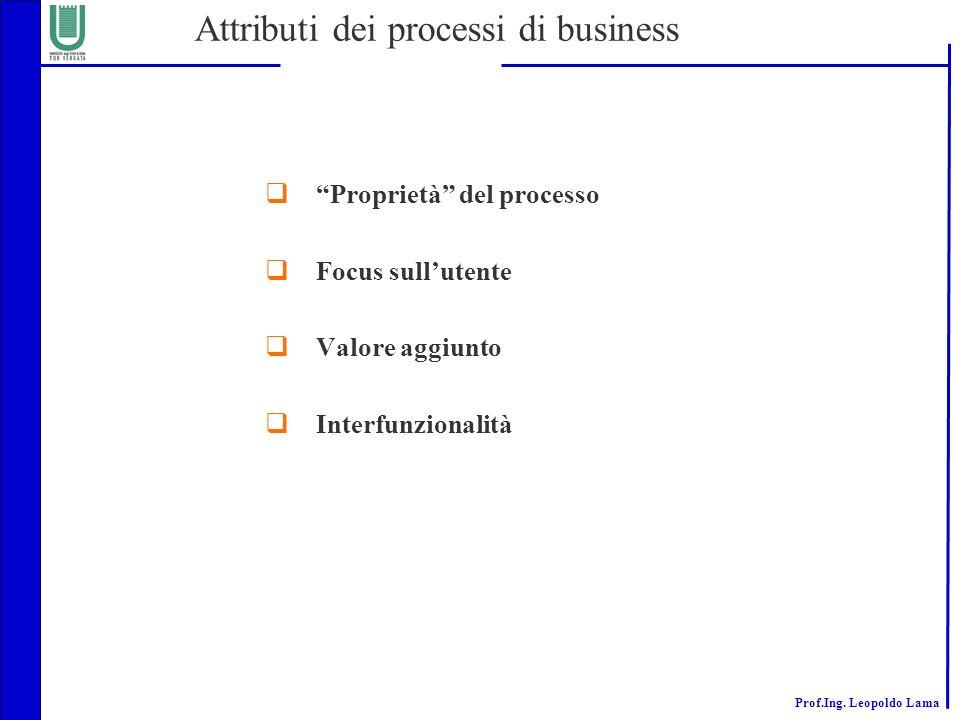 Prof.Ing. Leopoldo Lama Attributi dei processi di business Proprietà del processo Focus sullutente Valore aggiunto Interfunzionalità