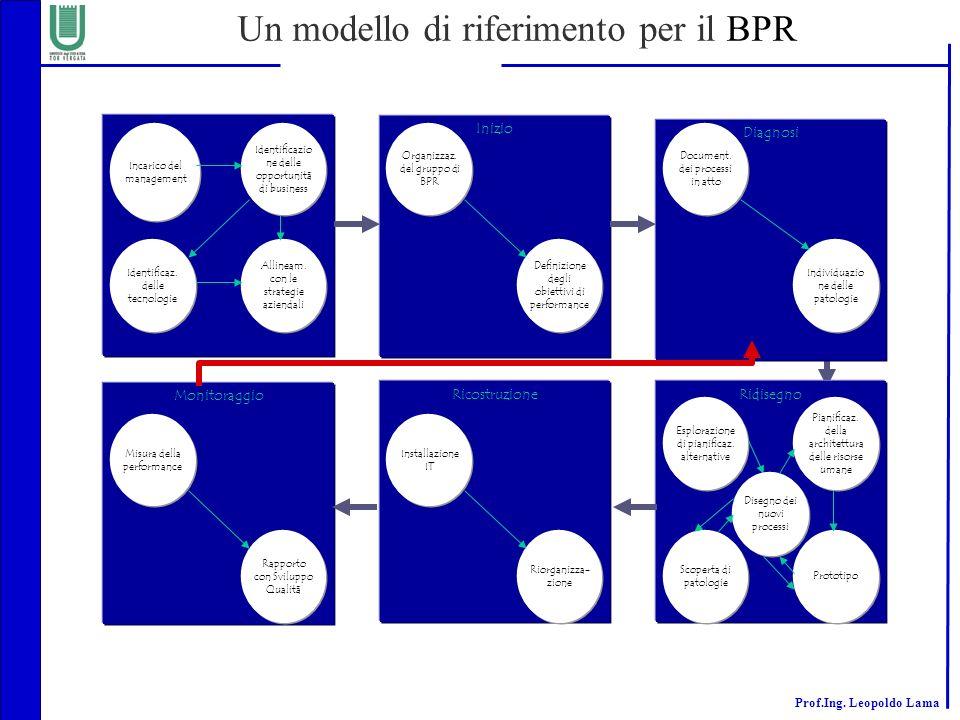 Prof.Ing. Leopoldo Lama Un modello di riferimento per il BPR Incarico del management Identificazio ne delle opportunità di business Identificaz. delle