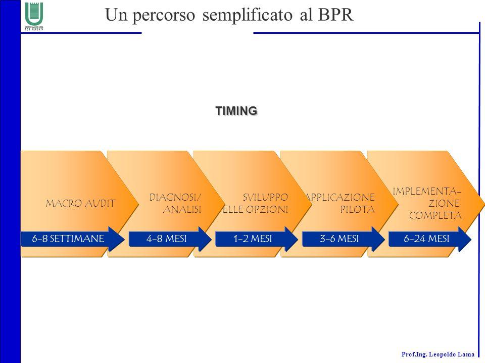 Prof.Ing. Leopoldo Lama Un percorso semplificato al BPR IMPLEMENTA- ZIONE COMPLETA APPLICAZIONE PILOTA SVILUPPO DELLE OPZIONI DIAGNOSI/ ANALISI 4-8 ME