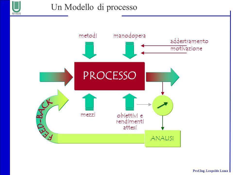 Prof.Ing. Leopoldo Lama Un Modello di processo PROCESSO metodimanodopera addestramento motivazione mezzi obiettivi e rendimenti attesi ANALISI