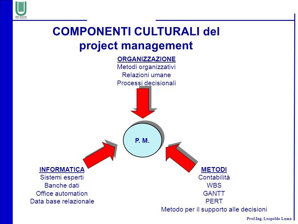 Prof.Ing. Leopoldo Lama COMPONENTI CULTURALI del project management ORGANIZZAZIONE Metodi organizzativi Relazioni umane Processi decisionali INFORMATI