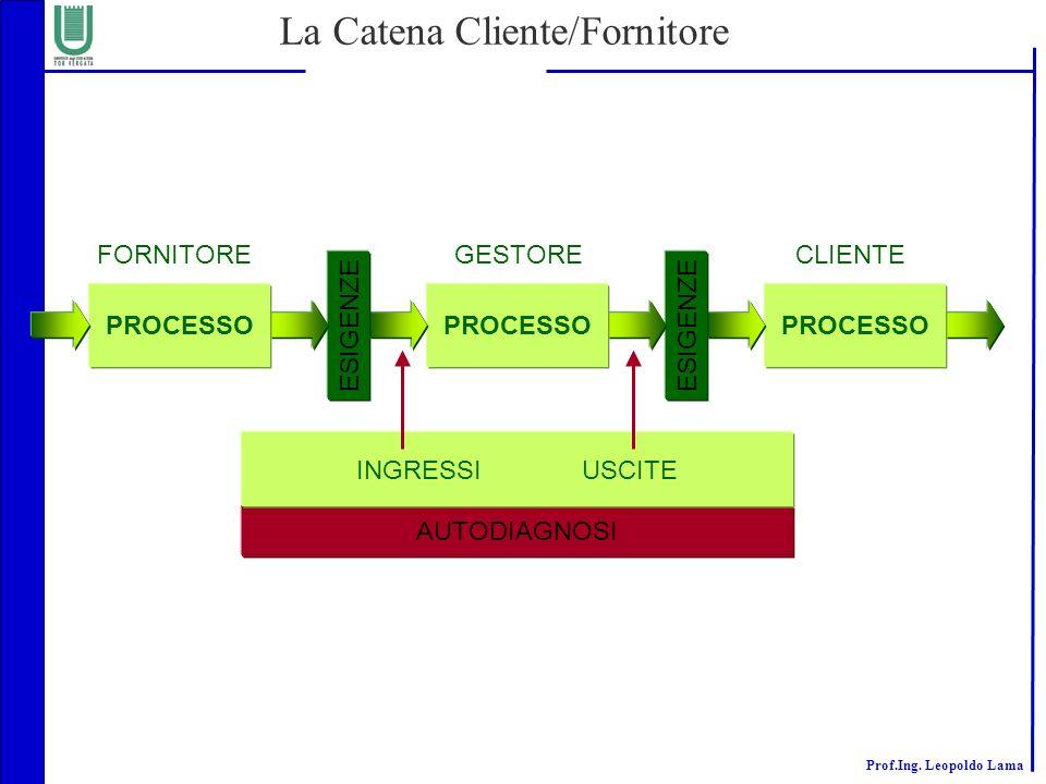 Prof.Ing. Leopoldo Lama La Catena Cliente/Fornitore PROCESSO ESIGENZE PROCESSO ESIGENZE AUTODIAGNOSI PROCESSO INGRESSIUSCITE FORNITOREGESTORECLIENTE