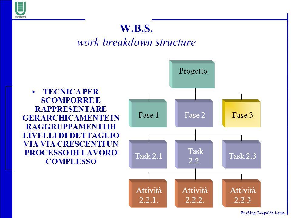Prof.Ing. Leopoldo Lama W.B.S. work breakdown structure TECNICA PER SCOMPORRE E RAPPRESENTARE GERARCHICAMENTE IN RAGGRUPPAMENTI DI LIVELLI DI DETTAGLI