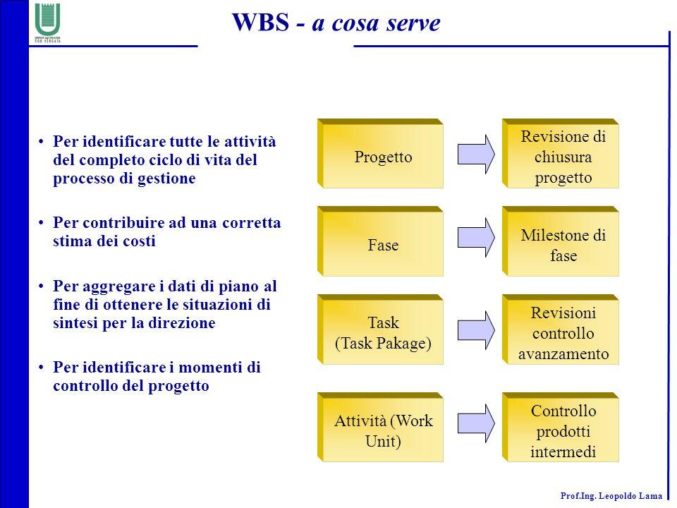 Prof.Ing. Leopoldo Lama WBS - a cosa serve Progetto Revisione di chiusura progetto Milestone di fase Fase Revisioni controllo avanzamento Task (Task P