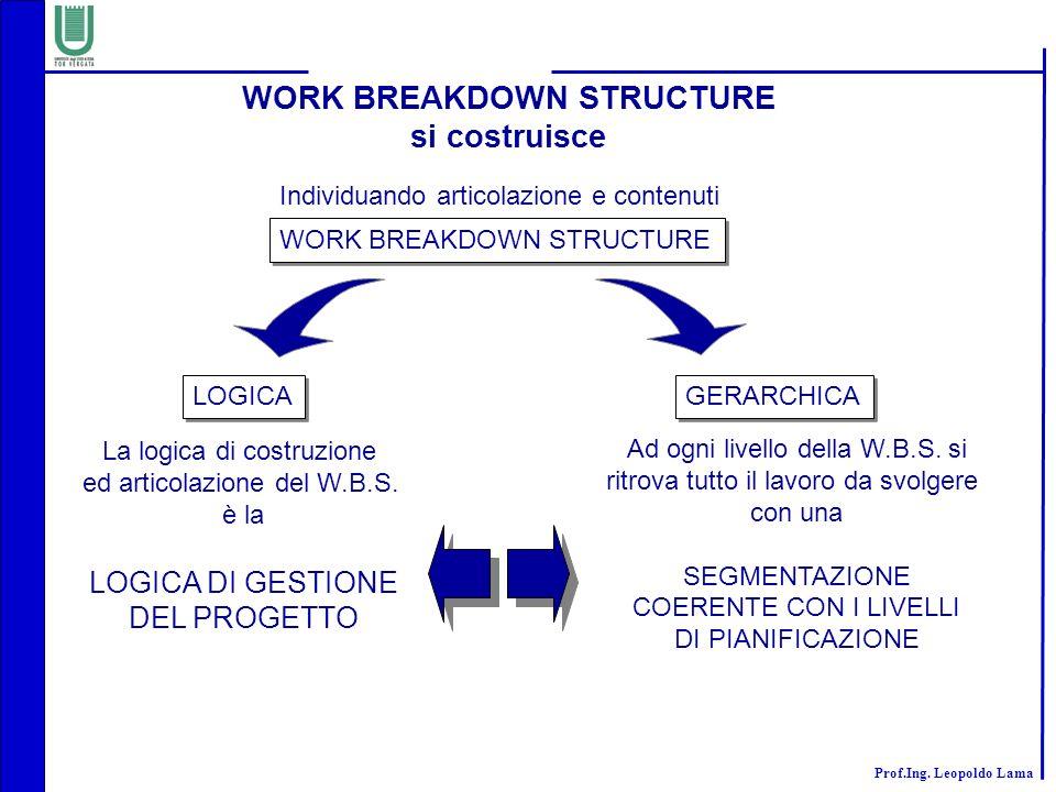 Prof.Ing. Leopoldo Lama WORK BREAKDOWN STRUCTURE si costruisce Individuando articolazione e contenuti WORK BREAKDOWN STRUCTURE LOGICA GERARCHICA La lo