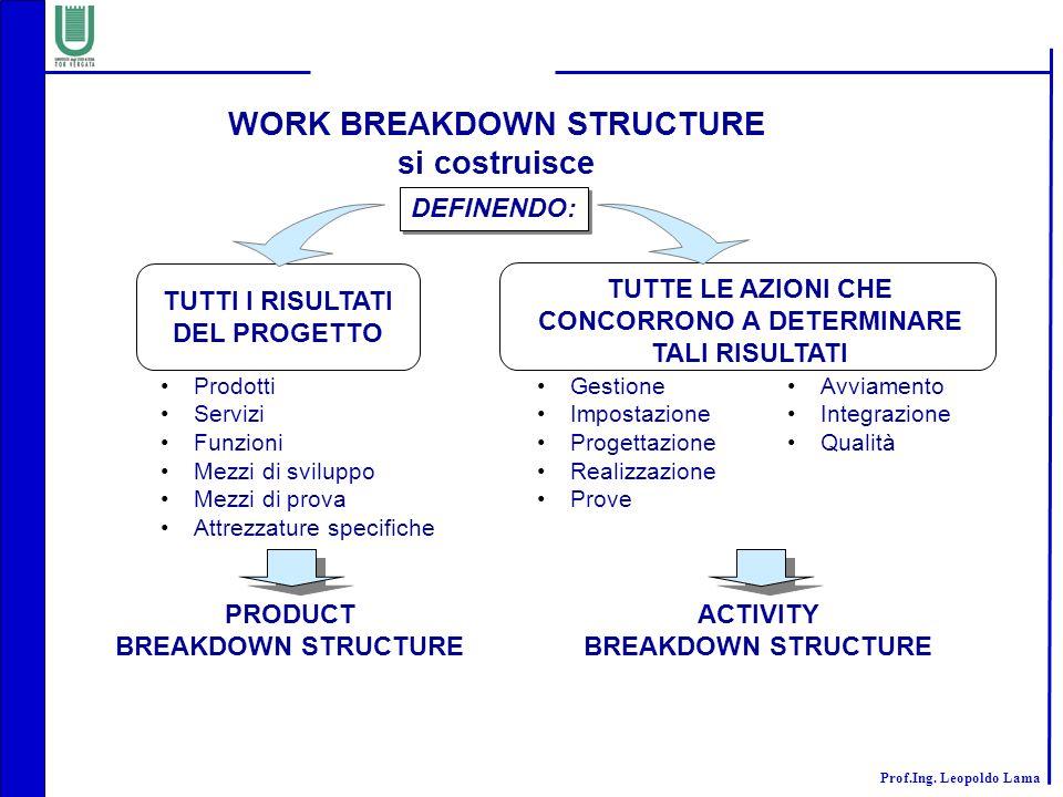 Prof.Ing. Leopoldo Lama WORK BREAKDOWN STRUCTURE si costruisce DEFINENDO: TUTTI I RISULTATI DEL PROGETTO Gestione Impostazione Progettazione Realizzaz