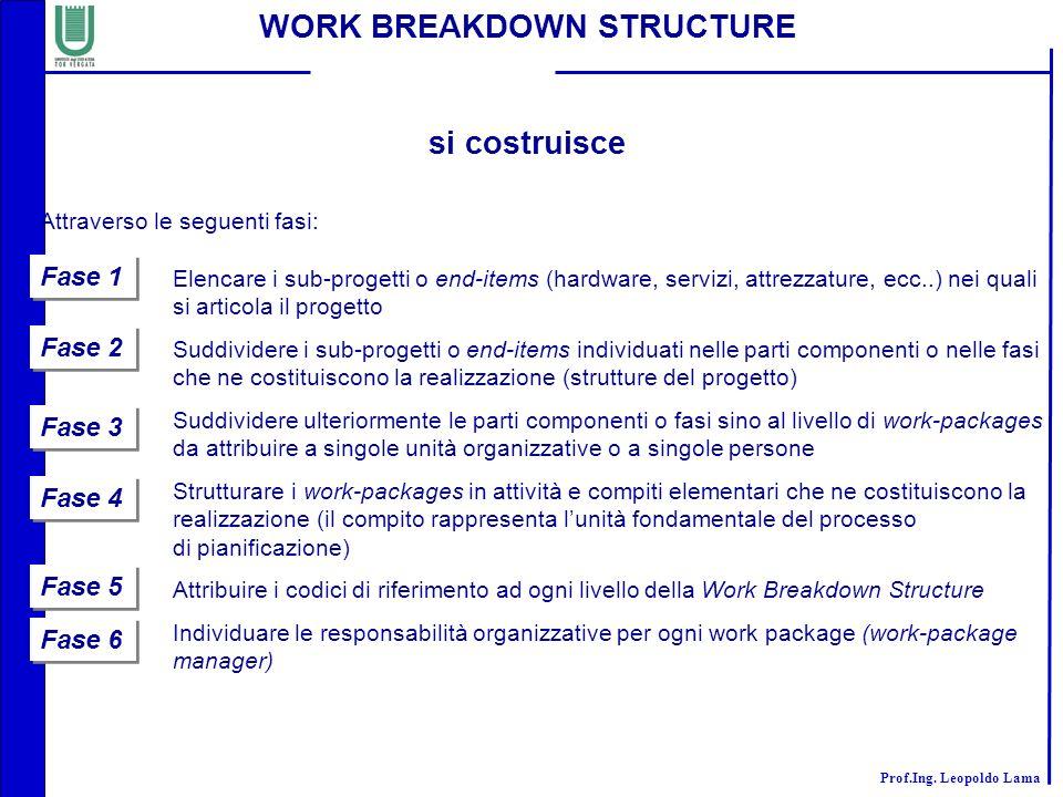 Prof.Ing. Leopoldo Lama WORK BREAKDOWN STRUCTURE si costruisce Attraverso le seguenti fasi: Elencare i sub-progetti o end-items (hardware, servizi, at